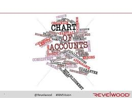 What is Chart of Accounts and why it is important for business?